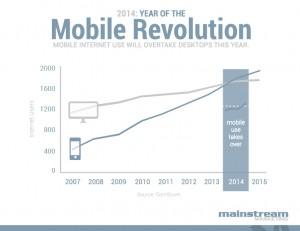Mobile Revolution